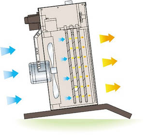 Електричний Тепловентилятор