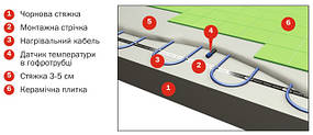 Eлектрична тепла підлога стяжку (крок укладки 10-12.5см)