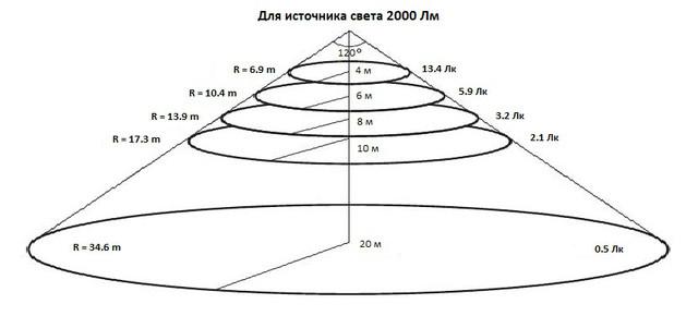 Распределение освещения согласно конусной диаграмме освещенности для уличного светодиодного прожектора 20 Вт 2000 Лм для высот от 4 до 20 м