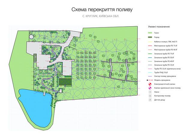 Схема системы полива. Круглик, Киевская обл.