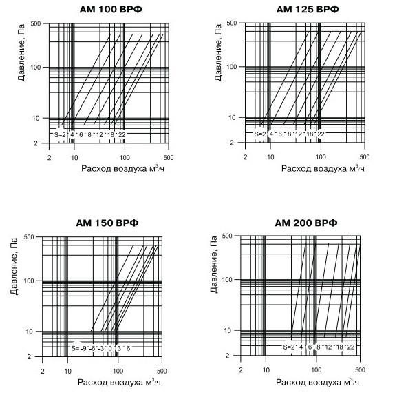 Характеристики металлических анемостатов