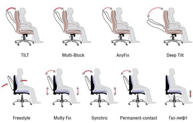 Механизмы используемые для компьютерных кресел