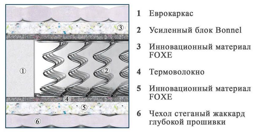 Матрас Комфорт Плюс двусторонний с еврокаркасом TM Matroluxe, фото 2