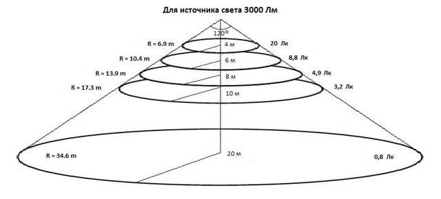 Особенности выбора высоты размещения светодиодных ЛЕД LED прожекторов 30 Вт с помощью конусной диаграммы освещенности