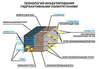 АКВИДУР-ТС-Б - Полиуретановая гидроактивная инъекционная смола (уп. 10 кг)