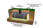 Конструкція і призначення септиків «Барс»