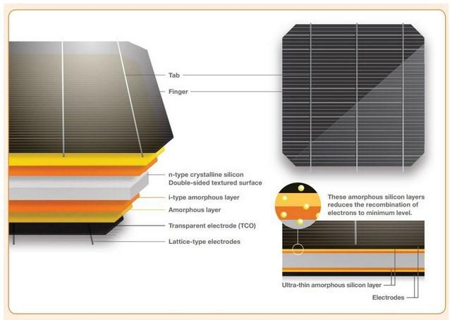Солнечные панели HIT® KURO Panasonic бьет рекорды производительности