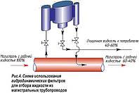 Схемы гидродинамических фильтров с отбором жидкости из трубопроводов