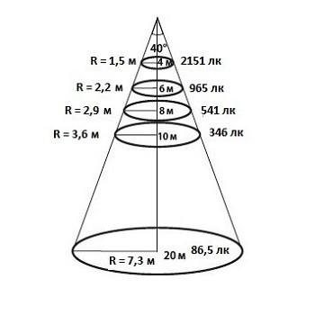 Конусная диаграмма освещенности для КСС 40 градусов уличного светодиодного ЛЕД LED прожектора Maxus Combee Flood 120 W Вт нужна для определения высоты установки прожектора