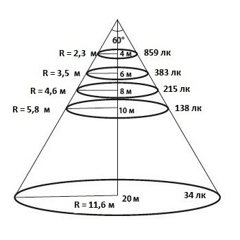Конусная диаграмма освещенности для КСС 60 градусов уличного светодиодного ЛЕД LED прожектора Maxus Combee Flood 120 W Вт нужна для определения высоты установки прожектора