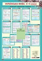 Єфімова І.В., Чекіна О.Ю.  Наочність нового покоління. Українська мова. Плакати. 3-4 класи + СD диск