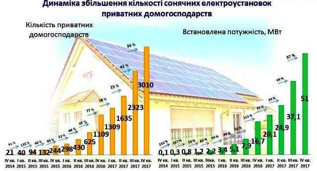 За 2017 год число домашних фотоэлектростанций в Украине увеличилось в 3 раза