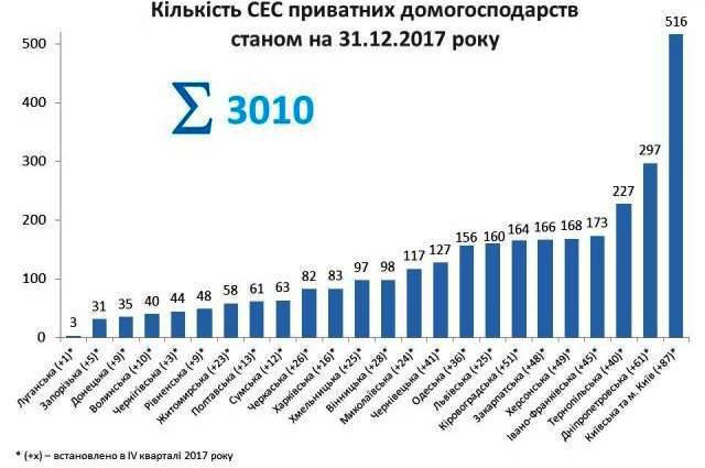 За 2017 год число домашних солнечных электростанций под зеленый в Украине увеличилось в 3 раза (2)