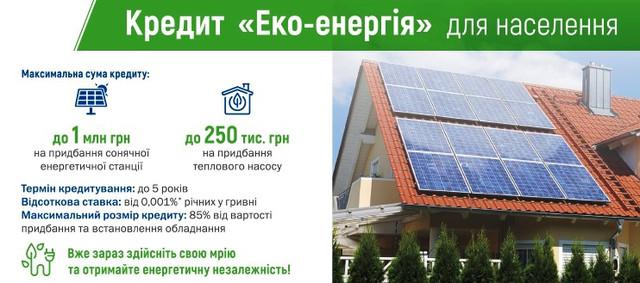 За 2017 год число домашних солнечных электростанций в Украине увеличилось в 3 раза