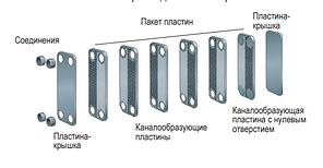 """Теплообменник паяный  SWEP B25Tx50/1P-SC-S (4x1 1/4""""&22U), фото 2"""