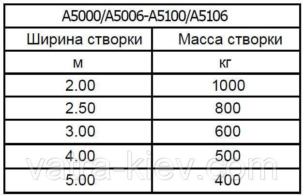 CAME ATI-5000
