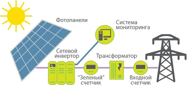 Счетчик для зеленого тарифа обзор популярных моделей