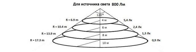 Уровни освещения для прожектора UkrLED I-PAD Standart 10 W на расстоянии 4, 6, 8 и 10 м