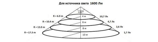 Уровни освещения для прожектора UkrLED I-PAD Standart 20 W на расстоянии 4, 6, 8 и 10 м