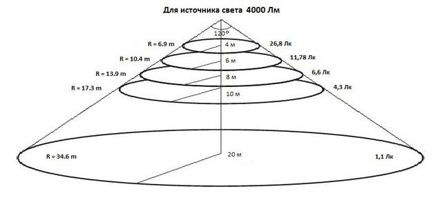Уровни освещения для прожектора UkrLED I-PAD Standart 50 W на расстоянии 4, 6, 8 и 10 м