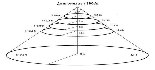 Уровни освещения для прожектора UkrLED Slim ECO 100 W на расстоянии 4, 6, 8 и 10 м
