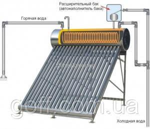 Принцип работы солнечного коллектора со змеевиком