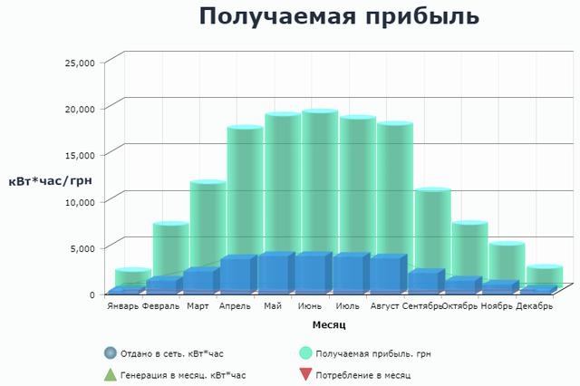 Получаемая прибыль-30кВт