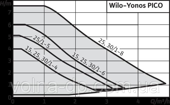 Циркуляционный насос Wilo Yonos PICO 25/1-4