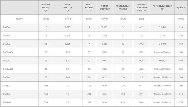 Таблица типоразмеров теплосчетчика SEMPAL СВТУ-11Т RP