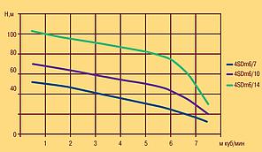 Насос скважинный Optima 4SDm6/14, фото 2