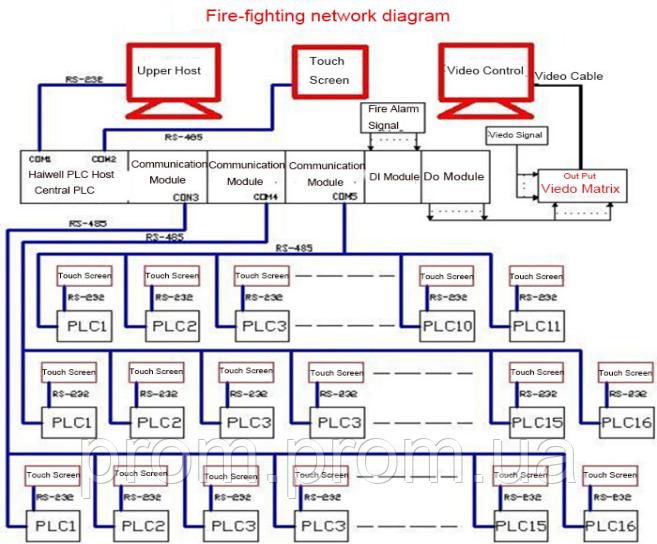 Система пожаротушения здания - на основе ПЛК контроллеров