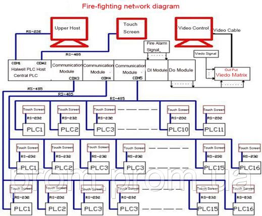 Система пожаротушения здания - на основе ПЛК контроллеров, фото 2