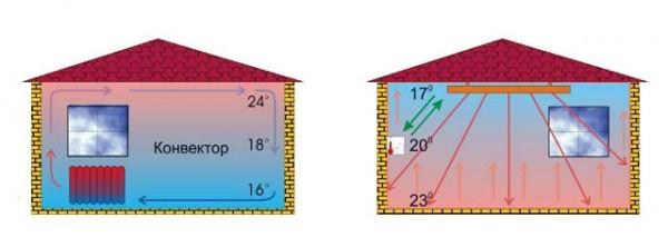 Потолочное отопление: Плюсы и минусы.