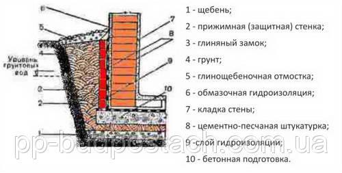 Гідроізоляція монолітного підвалу