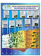 Плакат Экваториальные пояса