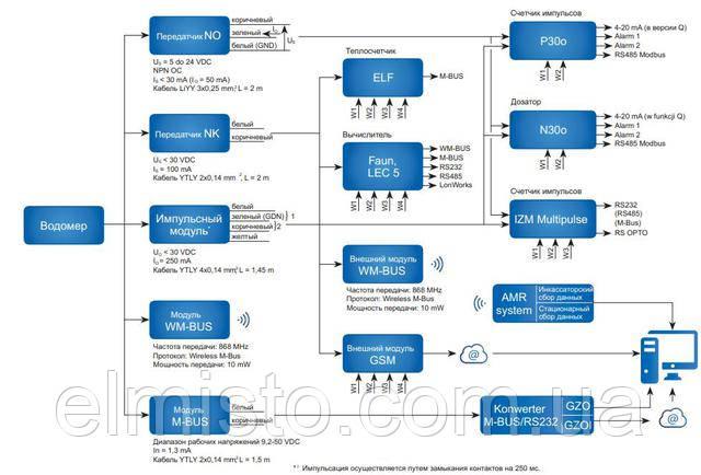 Расходомеры холодной воды Apator Powogaz JS- ХВ Impero могут использоваться для дистанционной передачи данных