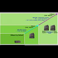 EMG800-EXPM, лицензия расширения для основной системы