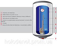 Водонагреватель накопительный Atlantic OProP VM 80 D400-1-M (Круглый, мокрый тэн)