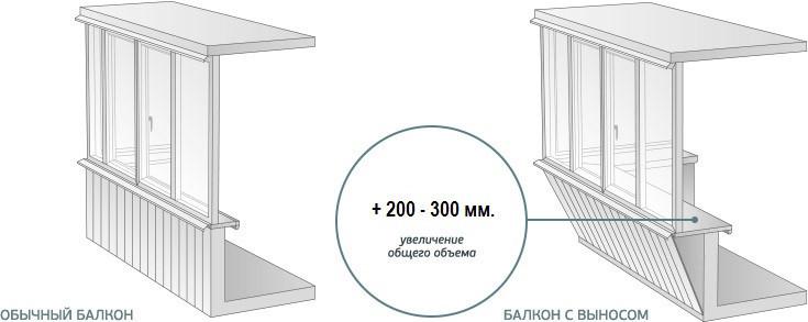 Остекление лоджии. Прямая, длинной 6 метров, с выносом на 200-300 мм.