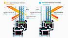 Склопакет однокамерний мультифункціональний Solar HP. р. Дніпро, фото 2