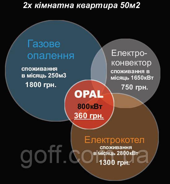 Выгода использования обогревателей OPAL