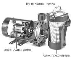 Осмотр и проверка насосного оборудования