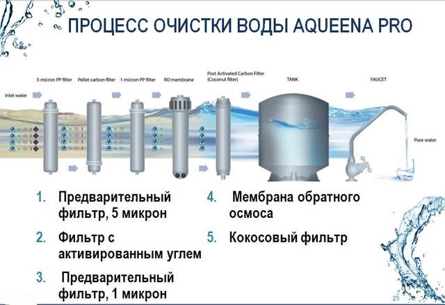 Процесс очистки воды