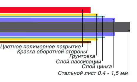 Структура листа оцинкованного с полимерным покрытием