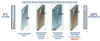Стеклопакеты, энергосберегающие стеклопакеты.