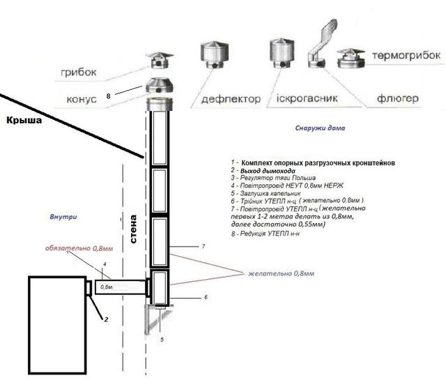 Схема сборки дымохода оптимальная
