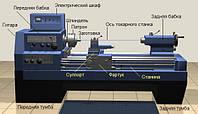 Станина токарного станка. Ремонт направляющих станины токарного станка