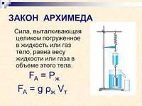 Сила давления жидкости на плоские и криволинейные стенки. Закон Архимеда