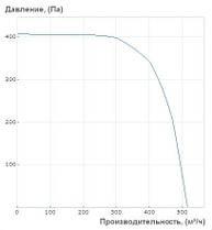 "Центробежный вентилятор ""Улитка"" Вентс ВЦУ 4Е 180 Х 92 (800 м³/ч), фото 3"