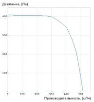 "Центробежный вентилятор ""Улитка"" Вентс ВЦУ 4Е 250 Х 102 (2000 м³/ч), фото 3"